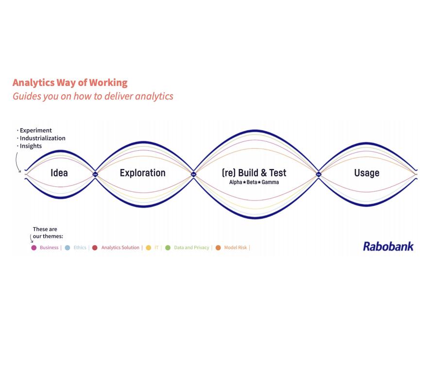 rabobank-analytics-way-of-working